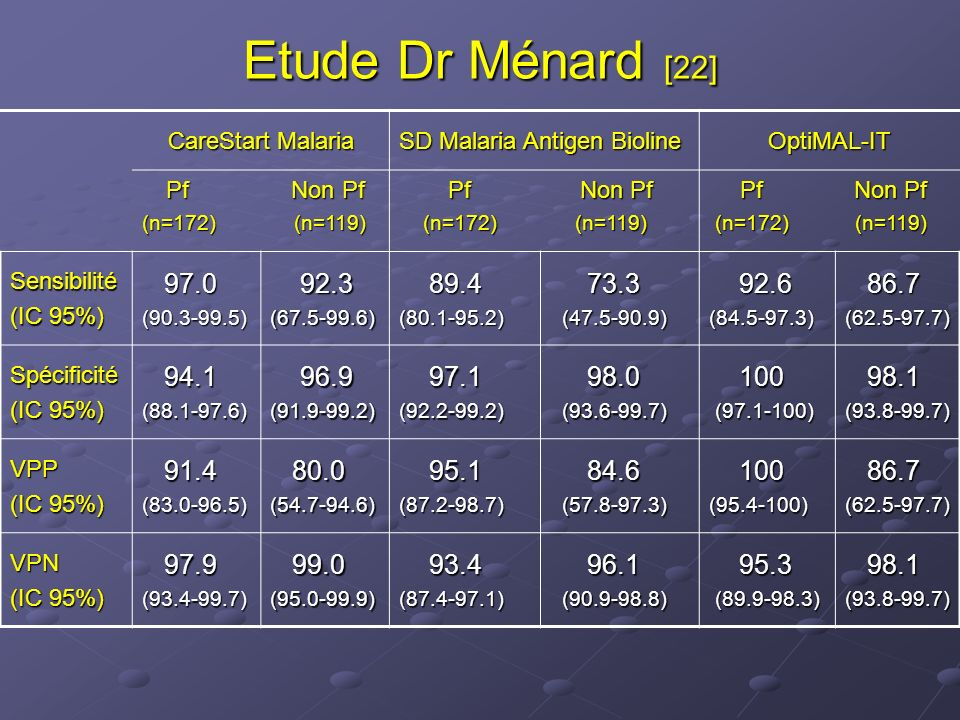 Etude Dr Ménard [22] CareStart Malaria. SD Malaria Antigen Bioline. OptiMAL-IT. Pf Non Pf.